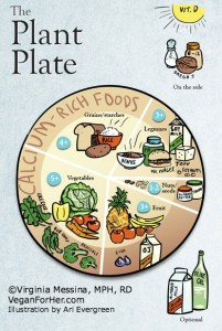 Plant Plate Infographic
